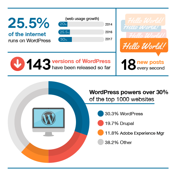 WordPress Blogging Platform Stats - BlogTipsTricks