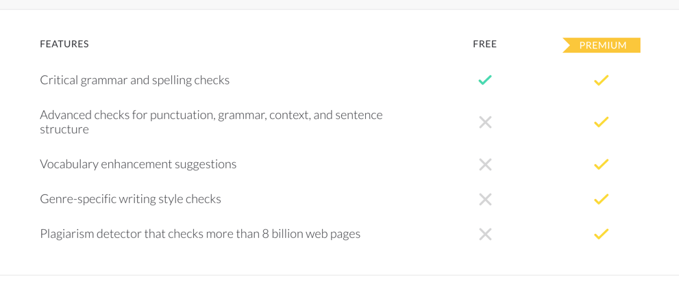 Grammarly Free vs Premium Comparison - BlogTipsTricks