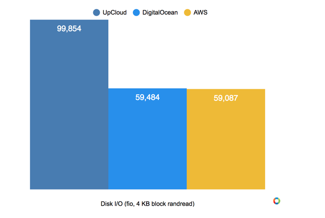AWS EC2 vs UpCloud - BlogTipsTricks