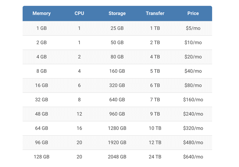 UpCloud Pricing - BlogTipsTricks