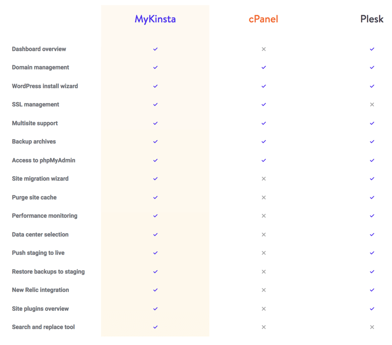 Dashboard Comparison MyKinsta vs cPanel vs Plesk - BlogTipsTricks