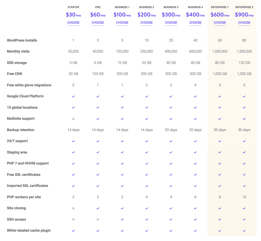 Kinsta Monthly Pricing - BlogTipsTricks
